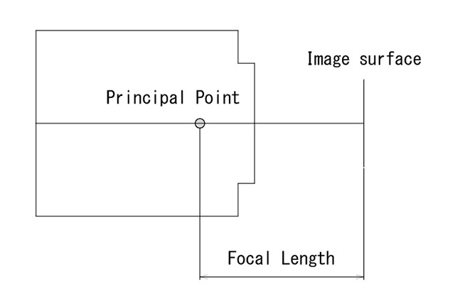 Figure:Focal length