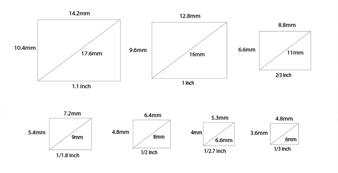 Figure:Image size